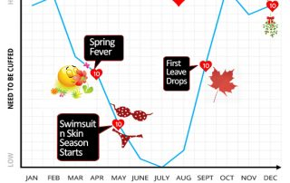 What is Cuffing Season? Your real guide to Cuffing season!